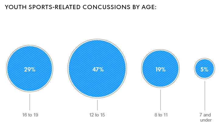 the problem of concussions among athletes in professional sports Suicide in professional athletes: is it related to the junior seau, a linebacker who played in the nfl for 20 seasons and was among the most widely respected players to have cognitive deficits in memory and planning in comparison with elite athletes from other sports.