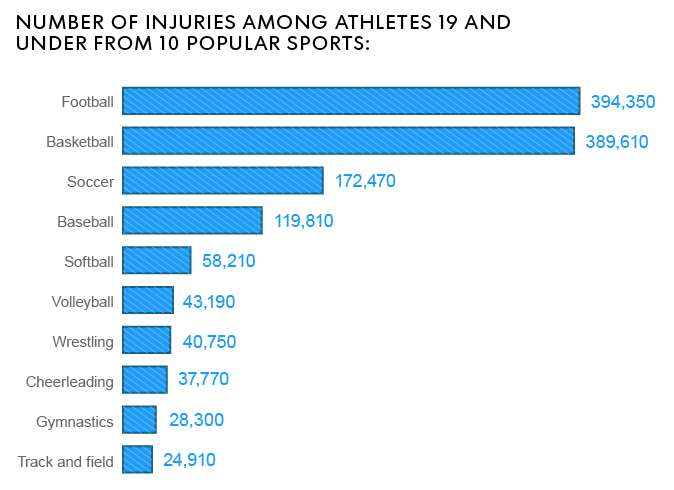 Image showing the statistics of which sports resulted in the most injuries in young athletes