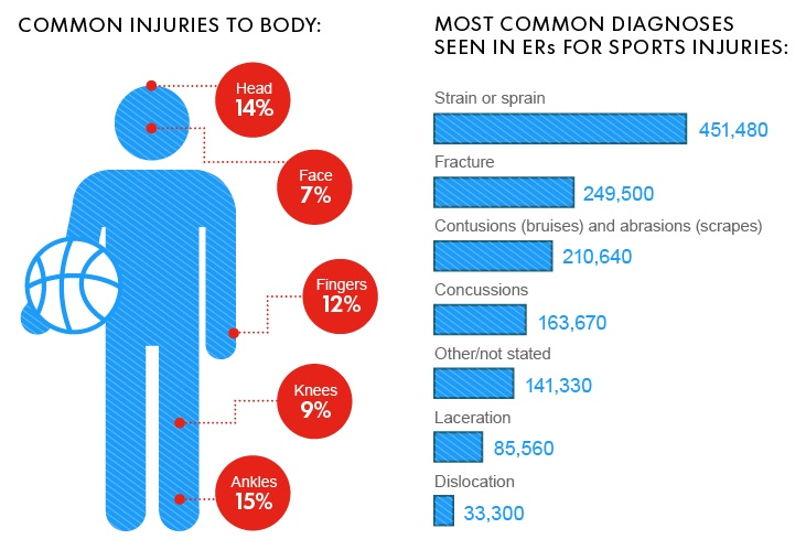 Sports injuries statistics adults